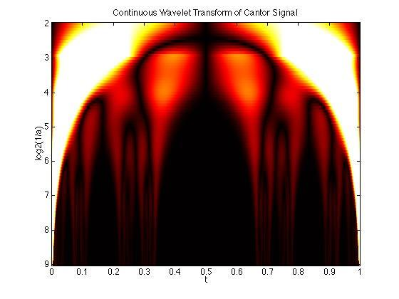 Continuous wavelet transform of Cantor Signal